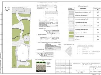 Ландшафтный дизайн и благоустройство на объекте в поселке Криничный